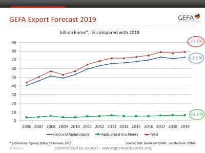 20200115 GEFA Export Forecast 2019